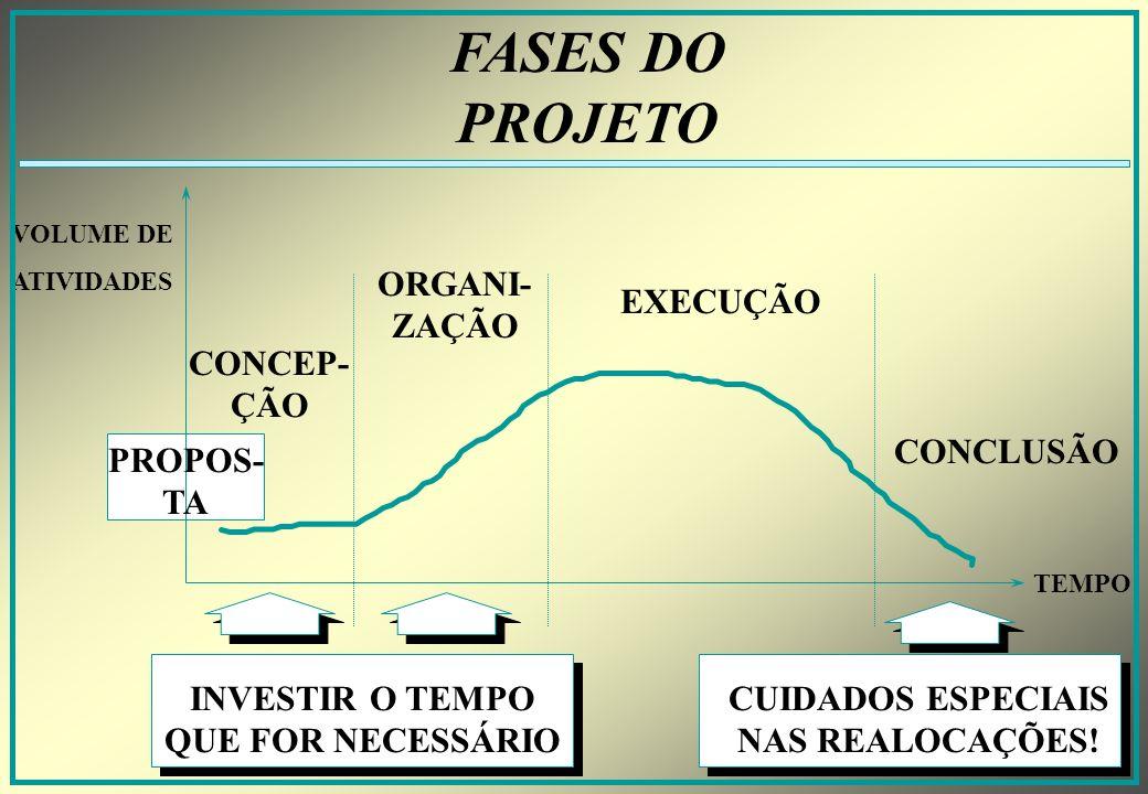 CICLO DE VIDA DO PROJETO CONCEP- ÇÃO ORGANIZA- ÇÃO EXECUÇÃOCONCLUSÃO CONCEITUAÇÃO PREPARAÇÃO DESENHO DO PROJETO ESTRUTU- RAÇÃO PLANEJA- MENTO DESENV.