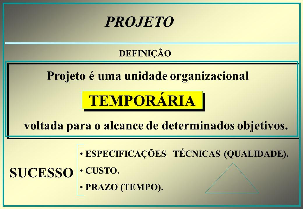 PROJETO DEFINIÇÃO Projeto é uma unidade organizacional TEMPORÁRIA voltada para o alcance de determinados objetivos.