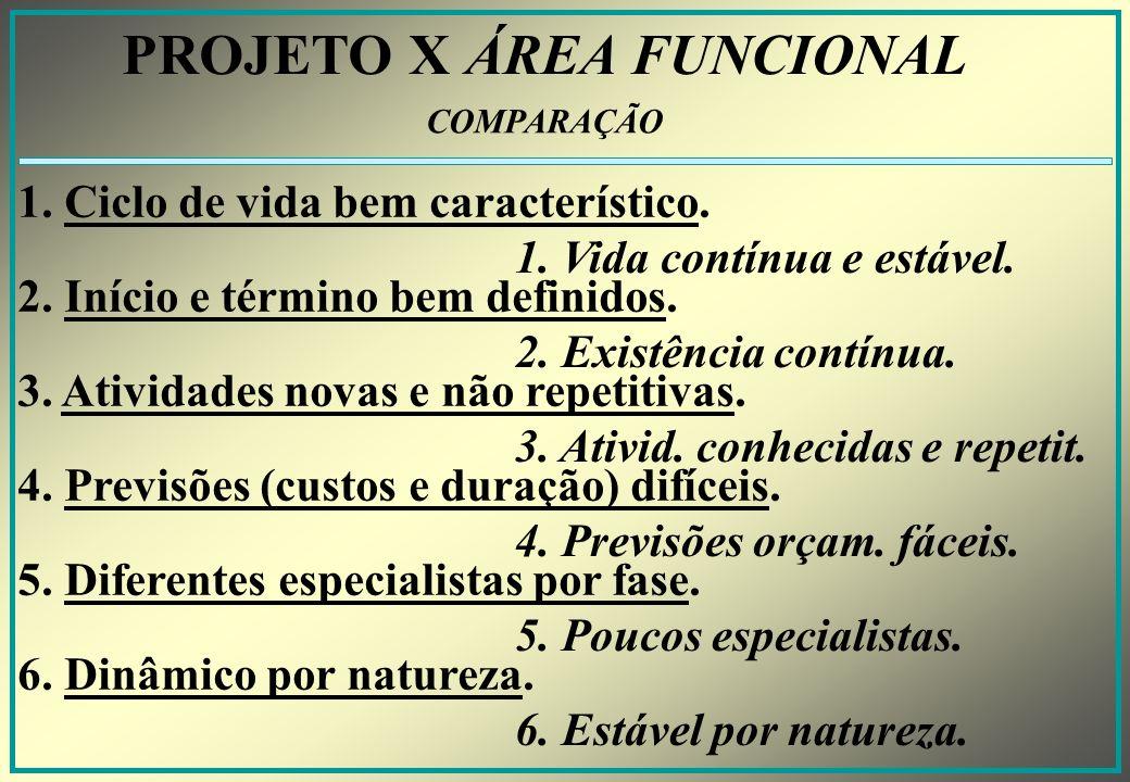 PROJETO X ÁREA FUNCIONAL 1.Ciclo de vida bem característico.