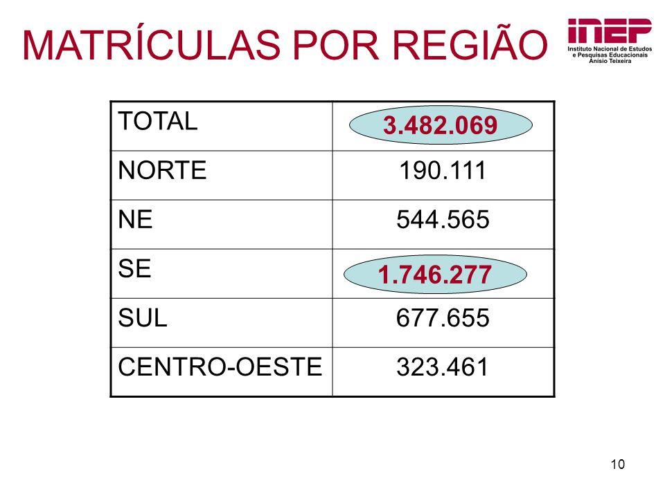10 MATRÍCULAS POR REGIÃO TOTAL NORTE190.111 NE544.565 SE SUL677.655 CENTRO-OESTE323.461 1.746.277 3.482.069