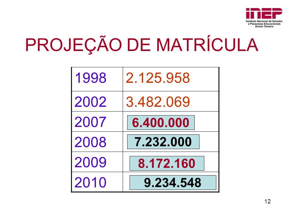 12 19982.125.958 20023.482.069 2007 2008 2009 2010 PROJEÇÃO DE MATRÍCULA 6.400.000 7.232.000 8.172.160 9.234.548