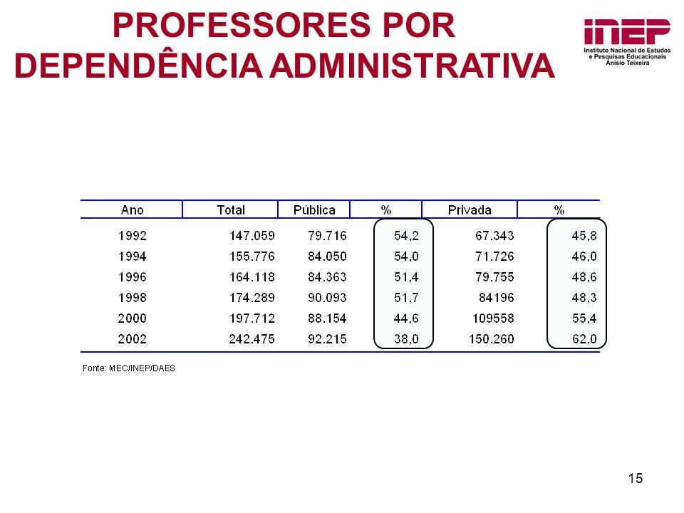 15 PROFESSORES POR DEPENDÊNCIA ADMINISTRATIVA