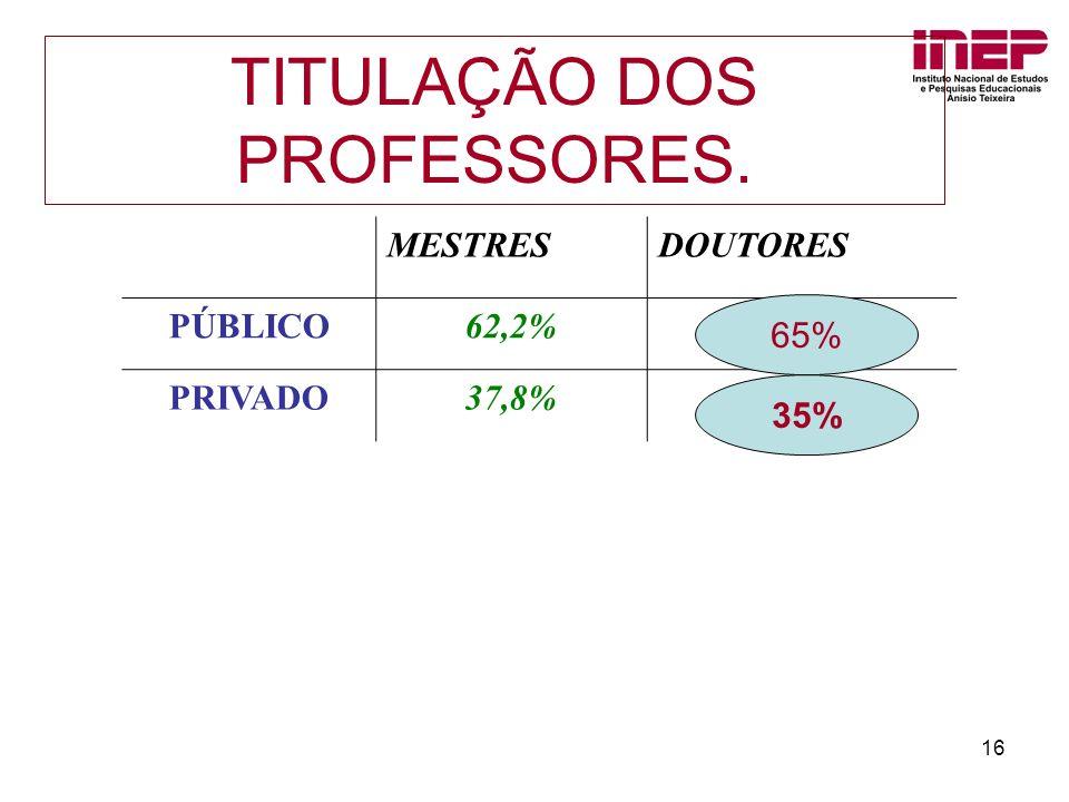 16 MESTRESDOUTORES PÚBLICO62,2% PRIVADO37,8% 65% 35% TITULAÇÃO DOS PROFESSORES.