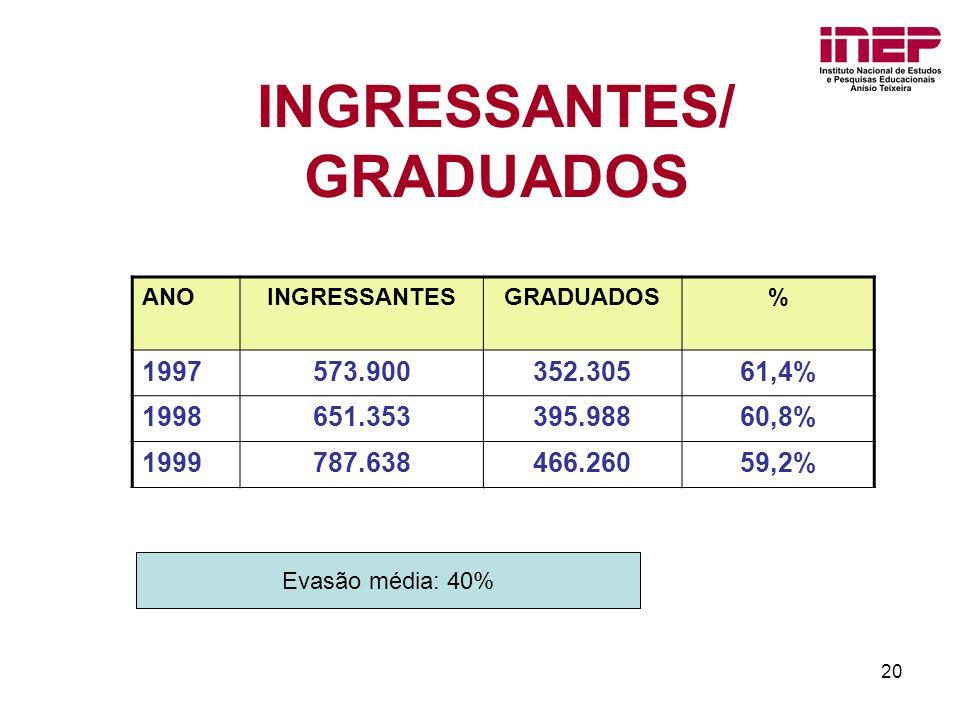 20 INGRESSANTES/ GRADUADOS ANOINGRESSANTESGRADUADOS% 1997573.900352.30561,4% 1998651.353395.98860,8% 1999787.638466.26059,2% Evasão média: 40%