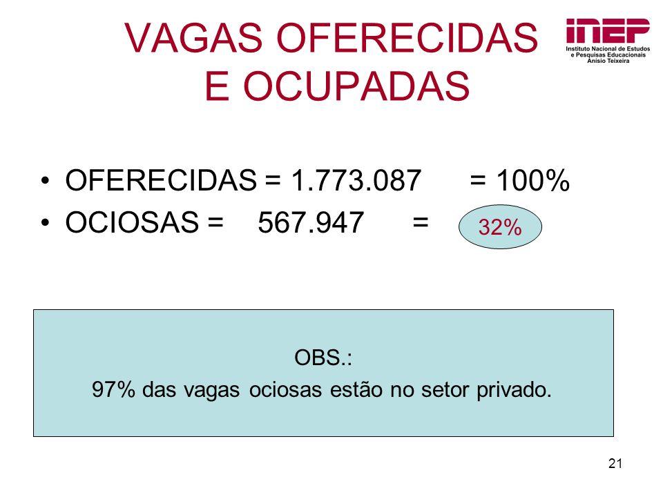 21 VAGAS OFERECIDAS E OCUPADAS OFERECIDAS = 1.773.087 = 100% OCIOSAS = 567.947 = OBS.: 97% das vagas ociosas estão no setor privado. 32%