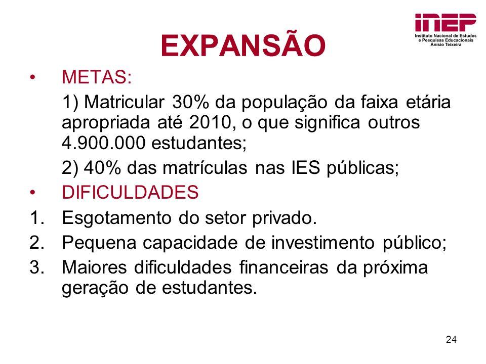 24 EXPANSÃO METAS: 1) Matricular 30% da população da faixa etária apropriada até 2010, o que significa outros 4.900.000 estudantes; 2) 40% das matrícu