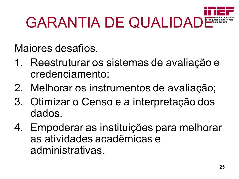 25 GARANTIA DE QUALIDADE Maiores desafios. 1.Reestruturar os sistemas de avaliação e credenciamento; 2.Melhorar os instrumentos de avaliação; 3.Otimiz