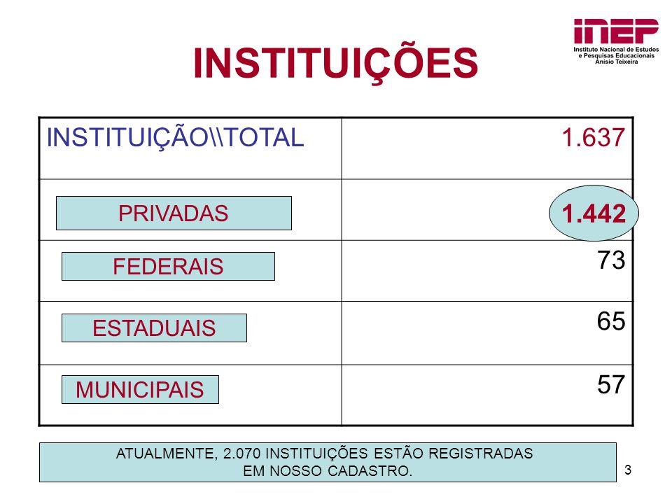 3 INSTITUIÇÕES INSTITUIÇÃO\\TOTAL1.637 1,442 73 65 57 1.442 PRIVADAS FEDERAIS ESTADUAIS MUNICIPAIS ATUALMENTE, 2.070 INSTITUIÇÕES ESTÃO REGISTRADAS EM