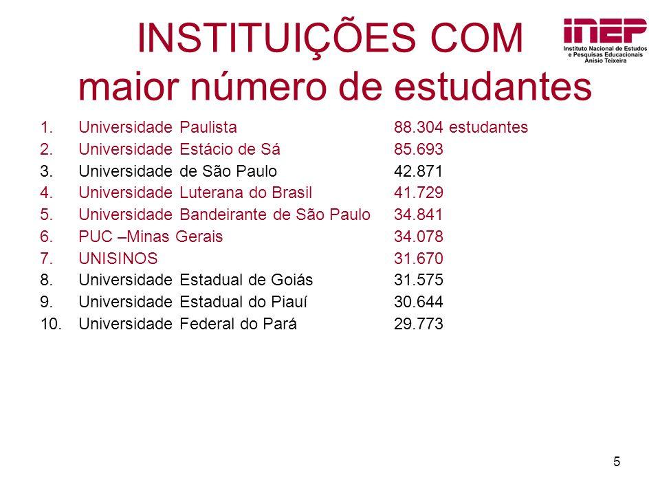 5 INSTITUIÇÕES COM maior número de estudantes 1.Universidade Paulista 2.Universidade Estácio de Sá 3.Universidade de São Paulo 4.Universidade Luterana