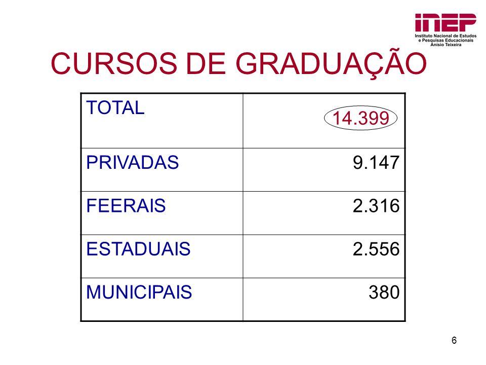6 CURSOS DE GRADUAÇÃO TOTAL PRIVADAS 9.147 FEERAIS 2.316 ESTADUAIS 2.556 MUNICIPAIS 380 14.399