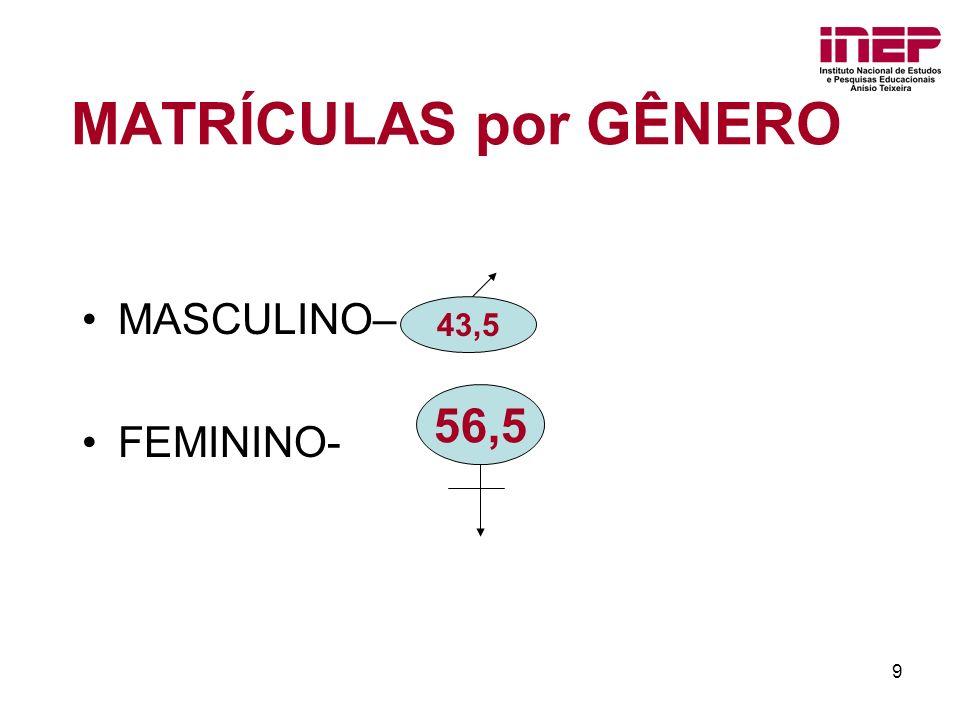 9 MATRÍCULAS por GÊNERO MASCULINO– FEMININO- 56,5 43,5