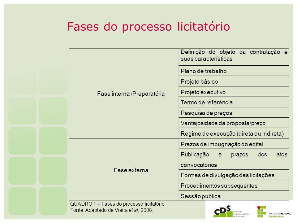 Fases do processo licitatório Fase interna /Preparatória Definição do objeto da contratação e suas características Plano de trabalho Projeto básico Pr