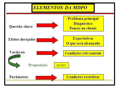 Fundamentos da Técnica MUDANÇA ORGANIZACIONA L Diagnóstico Planejamento da Ação Intervenção Avaliação MDPO ELEMENTO CATALISADOR ESFORÇO ORIENTADO EVIT