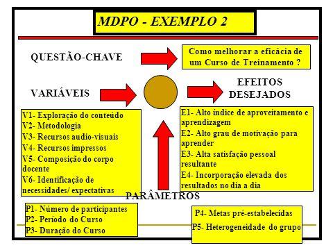 MDPO - EXEMPLO 1 VARIÁVEIS V1- Políticas e práticas de adm. de pessoal V2- Condições de trabalho V3- Relações pessoais V4- Estilo de supervisão V5- De