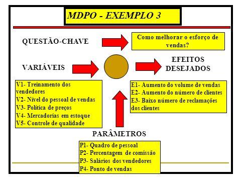 MDPO - EXEMPLO 2 VARIÁVEIS V1- Exploração do conteúdo V2- Metodologia V3- Recursos audio-visuais V4- Recursos impressos V5- Composição do corpo docent