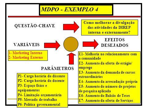MDPO - EXEMPLO 4 VARIÁVEIS 1- Marketing Interno 2- Marketing Externo EFEITOS DESEJADOS E1- Melhoria no relacionamento com a comunidade E2- Aumento da oferta de estágio/ emprego E3- Aumento da demanda de cursos extraordinários E4- Aumento da arrecadação própria E5- Aumento do número de projetos de pesquisa aplicada E6- Aumento do Balcão de Teses E7- Aumento da oferta de Serviços PARÂMETROS P1- Carga horária do discente P2- Carga horária do docente P3- Espaço físico e equipamentos P4- Limitação orçamentária P5- Mercado de trabalho P6- Política governamental QUESTÃO-CHAVE Como melhorar a divulgação das atividades da DIREP interna e externamente?