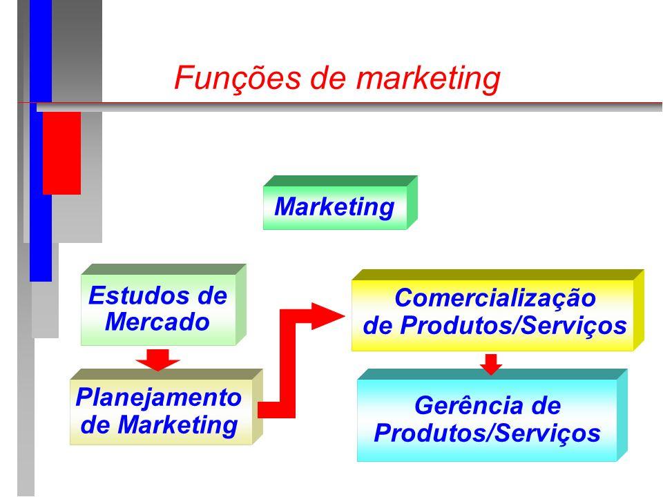 Funções de marketing Marketing Estudos de Mercado Planejamento de Marketing Comercialização de Produtos/Serviços Gerência de Produtos/Serviços