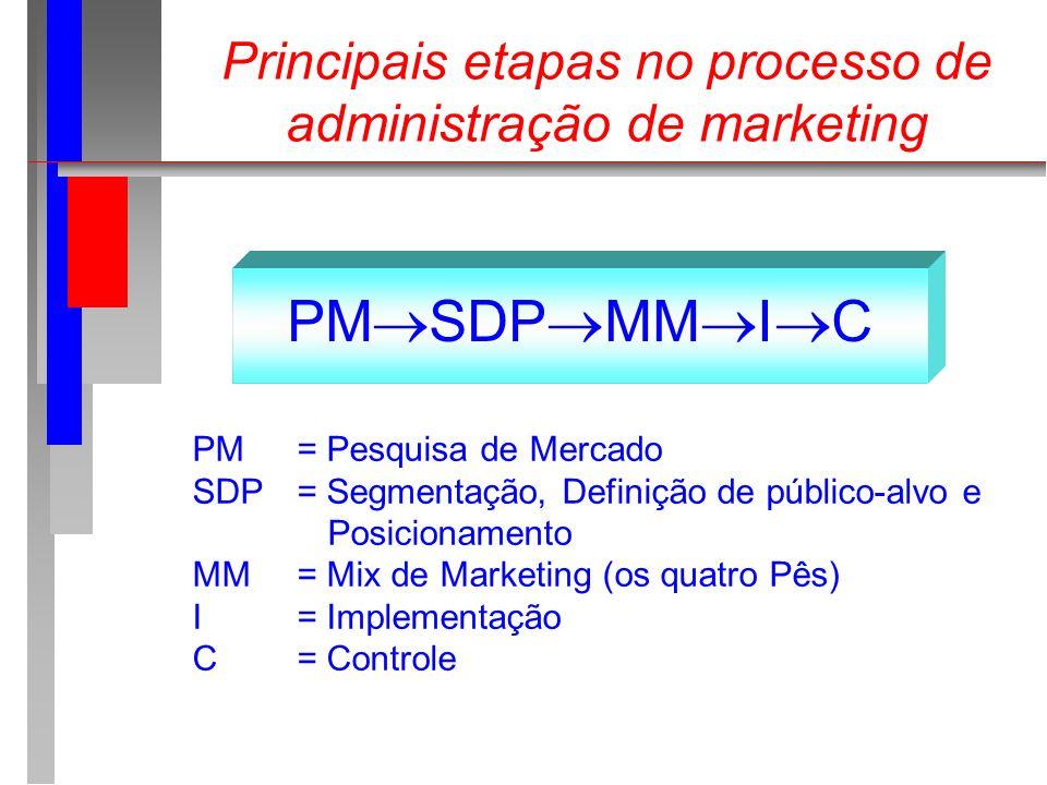 Principais etapas no processo de administração de marketing PM SDP MM I C PM= Pesquisa de Mercado SDP = Segmentação, Definição de público-alvo e Posic