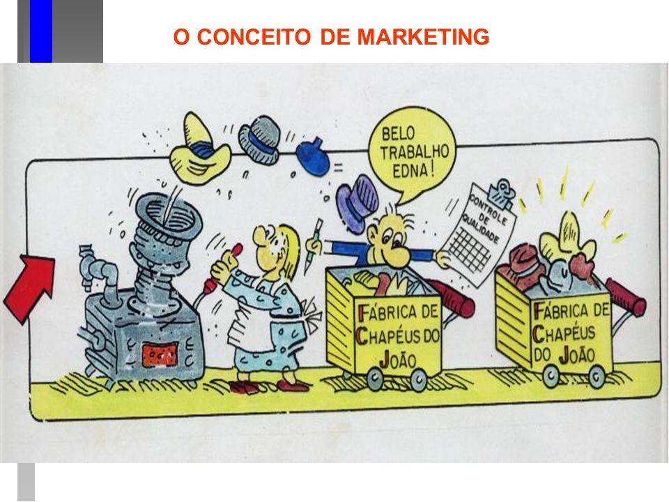 O pensamento dos executivos de marketing PLANEJAMENTO DO LUCRO: planejam o volume de vendas em torno dos lucros.
