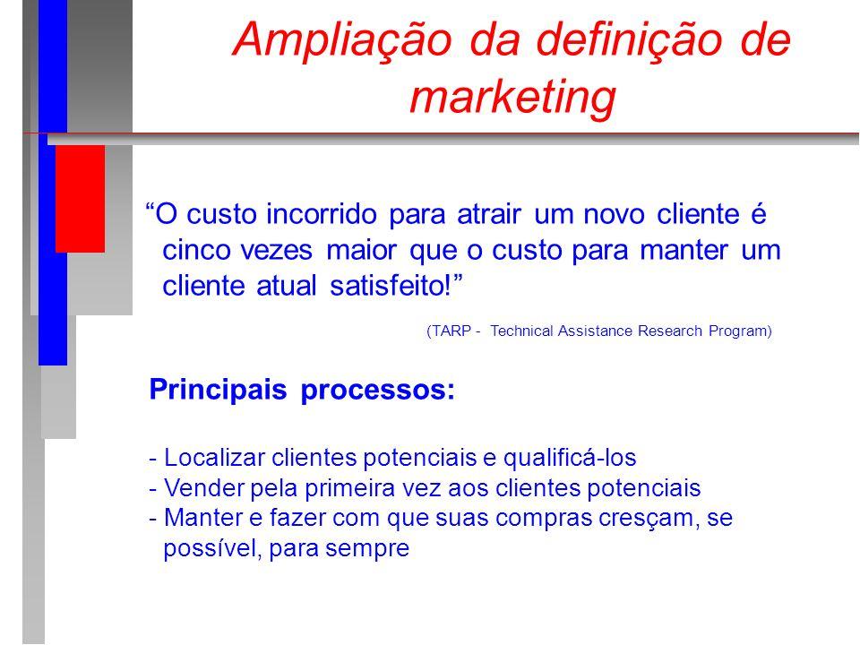 Ampliação da definição de marketing O custo incorrido para atrair um novo cliente é cinco vezes maior que o custo para manter um cliente atual satisfe