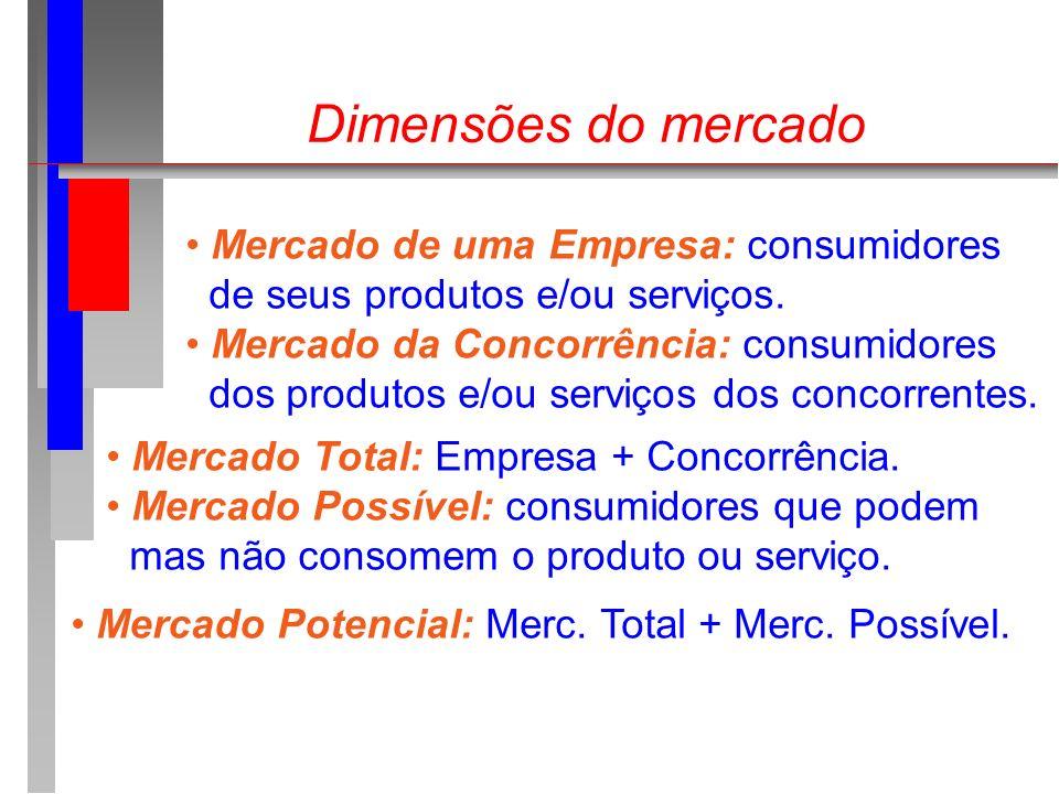 Dimensões do mercado Mercado de uma Empresa: consumidores de seus produtos e/ou serviços. Mercado da Concorrência: consumidores dos produtos e/ou serv