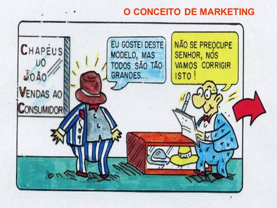 Principais etapas no processo de administração de marketing PM SDP MM I C PM= Pesquisa de Mercado SDP = Segmentação, Definição de público-alvo e Posicionamento MM = Mix de Marketing (os quatro Pês) I= Implementação C= Controle