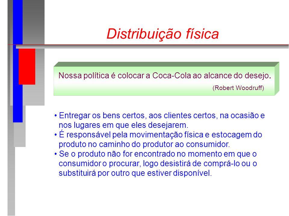 Distribuição física Nossa política é colocar a Coca-Cola ao alcance do desejo. (Robert Woodruff) Entregar os bens certos, aos clientes certos, na ocas