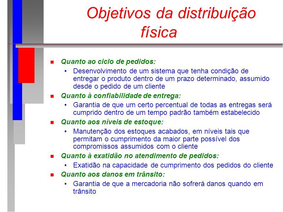 Objetivos da distribuição física n Quanto ao ciclo de pedidos: Desenvolvimento de um sistema que tenha condição de entregar o produto dentro de um pra