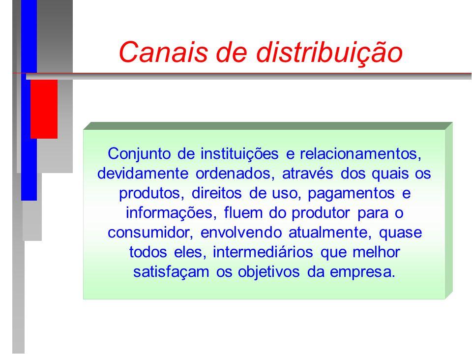 Canais de distribuição Conjunto de instituições e relacionamentos, devidamente ordenados, através dos quais os produtos, direitos de uso, pagamentos e