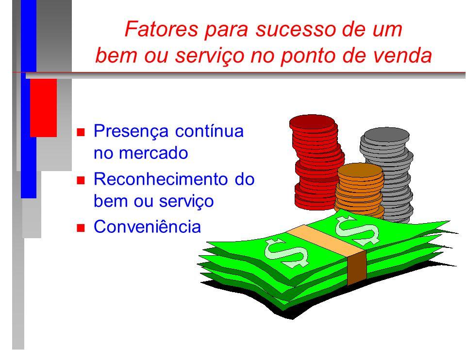 Fatores para sucesso de um bem ou serviço no ponto de venda n Presença contínua no mercado n Reconhecimento do bem ou serviço n Conveniência