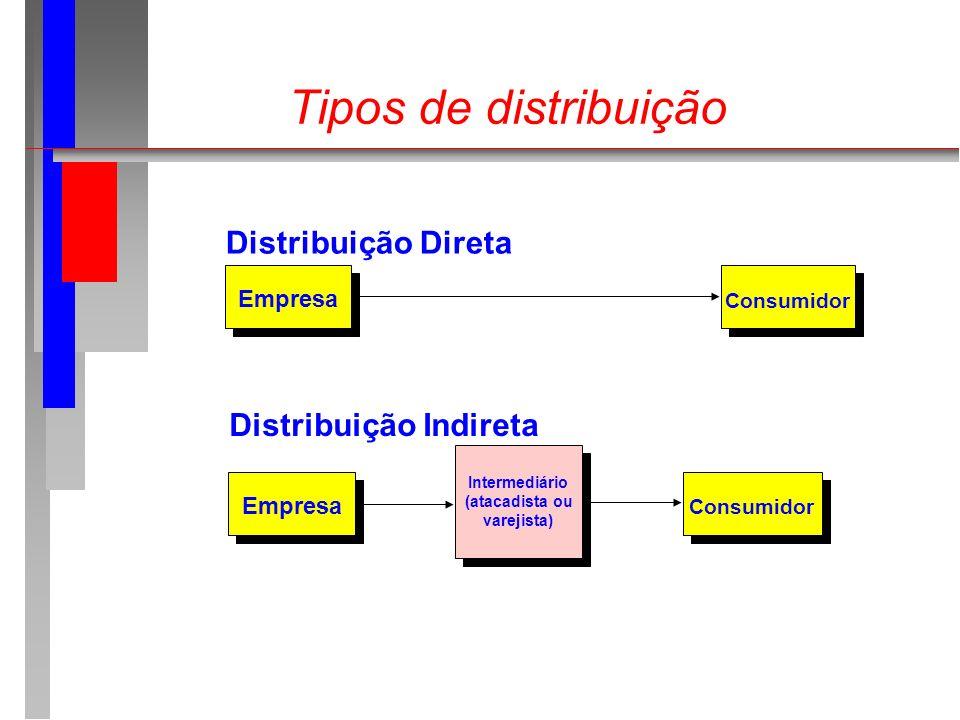 Tipos de distribuição Empresa Consumidor Distribuição Direta Empresa Consumidor Intermediário (atacadista ou varejista) Distribuição Indireta