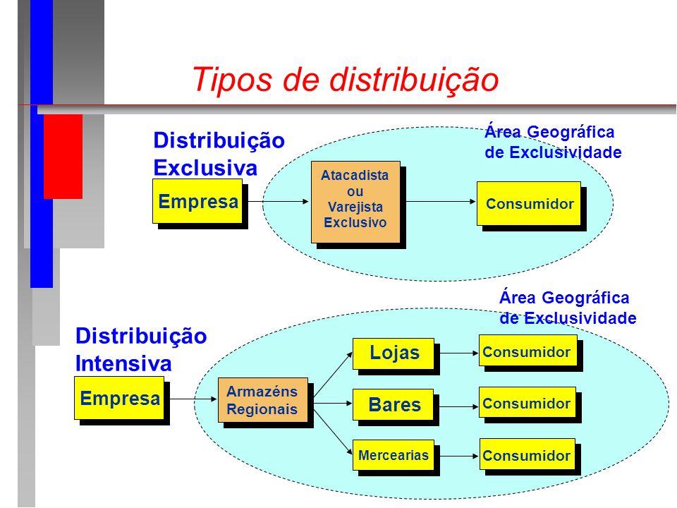 Tipos de distribuição Empresa Atacadista ou Varejista Exclusivo Consumidor Distribuição Exclusiva Área Geográfica de Exclusividade Empresa Armazéns Re