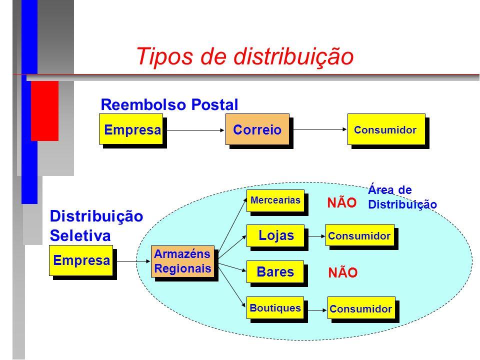 Tipos de distribuição Boutiques Empresa Armazéns Regionais Lojas Bares Consumidor Área de Distribuição Seletiva Mercearias NÃO Empresa Consumidor Corr