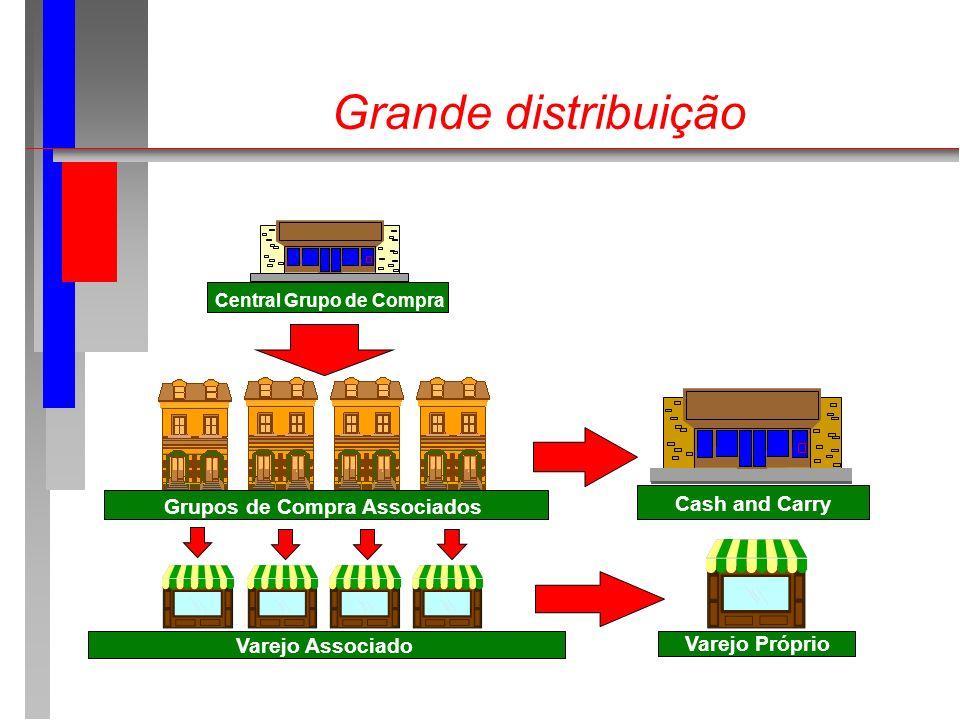 Grande distribuição Central Grupo de Compra Grupos de Compra Associados Varejo Associado Cash and Carry Varejo Próprio