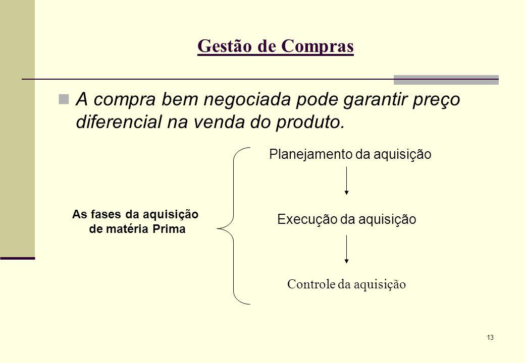13 Gestão de Compras A compra bem negociada pode garantir preço diferencial na venda do produto.