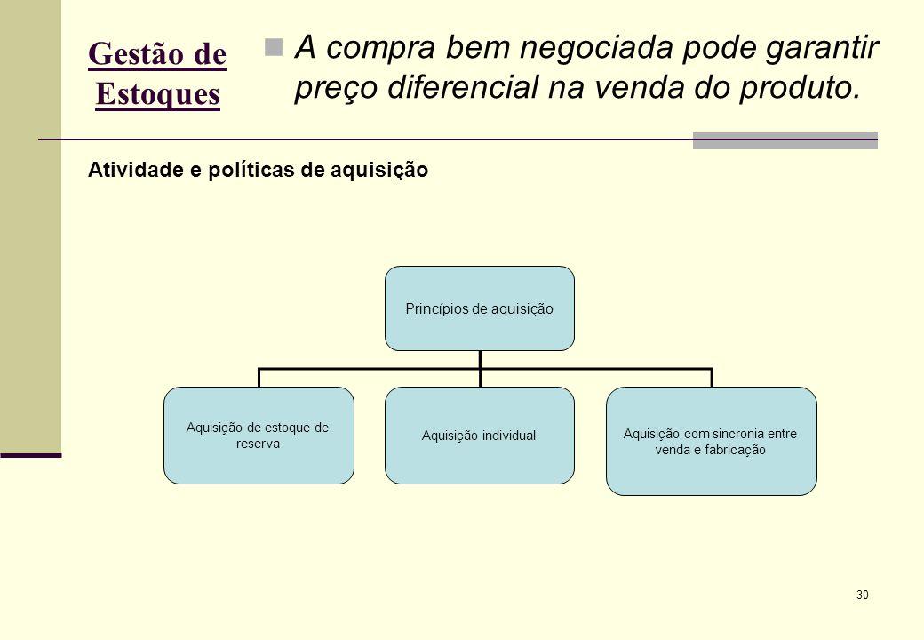 30 Gestão de Estoques A compra bem negociada pode garantir preço diferencial na venda do produto.