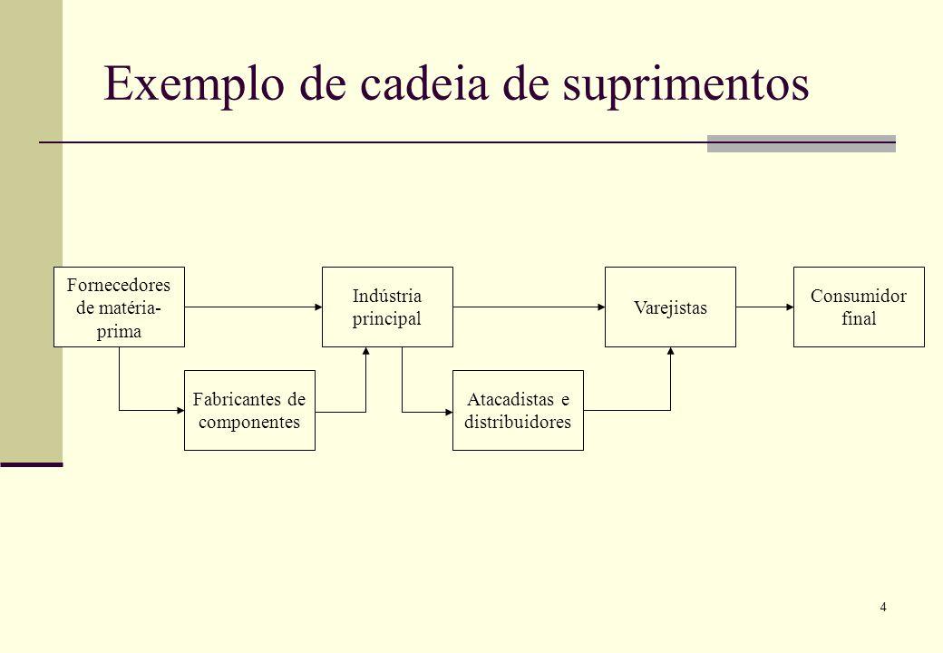 4 Exemplo de cadeia de suprimentos Fornecedores de matéria- prima Indústria principal Varejistas Consumidor final Fabricantes de componentes Atacadistas e distribuidores