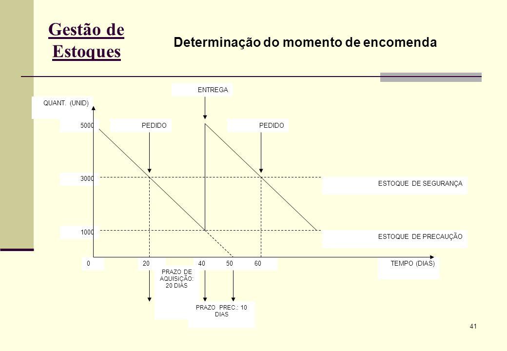 41 Gestão de Estoques Determinação do momento de encomenda QUANT.