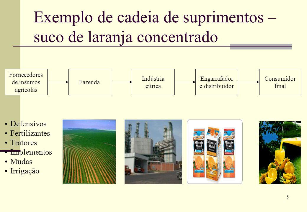 5 Exemplo de cadeia de suprimentos – suco de laranja concentrado Fornecedores de insumos agrícolas Fazenda Indústria cítrica Engarrafador e distribuidor Consumidor final Defensivos Fertilizantes Tratores Implementos Mudas Irrigação