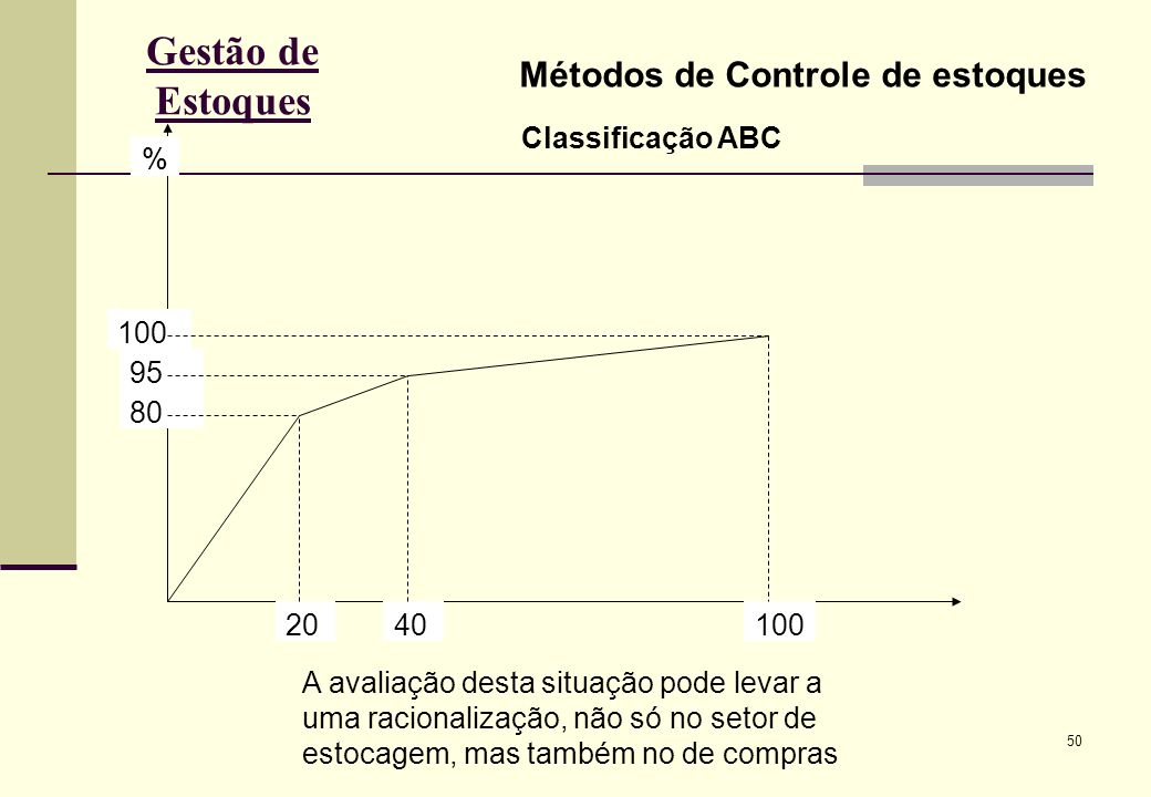50 Gestão de Estoques Métodos de Controle de estoques Classificação ABC % 100 95 80 2040100 A avaliação desta situação pode levar a uma racionalização, não só no setor de estocagem, mas também no de compras