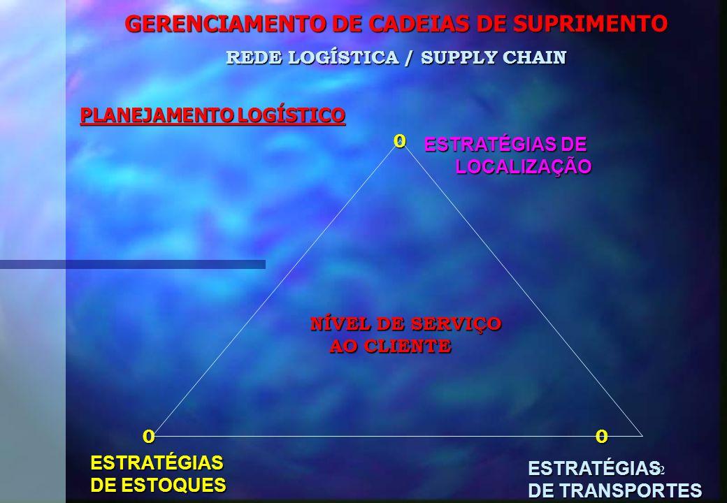 62 GERENCIAMENTO DE CADEIAS DE SUPRIMENTO PLANEJAMENTO LOGÍSTICO 0 0 0 0 0 REDE LOGÍSTICA / SUPPLY CHAIN ESTRATÉGIAS DE LOCALIZAÇÃO LOCALIZAÇÃO ESTRATÉGIAS DE ESTOQUES ESTRATÉGIAS DE TRANSPORTES NÍVEL DE SERVIÇO AO CLIENTE AO CLIENTE