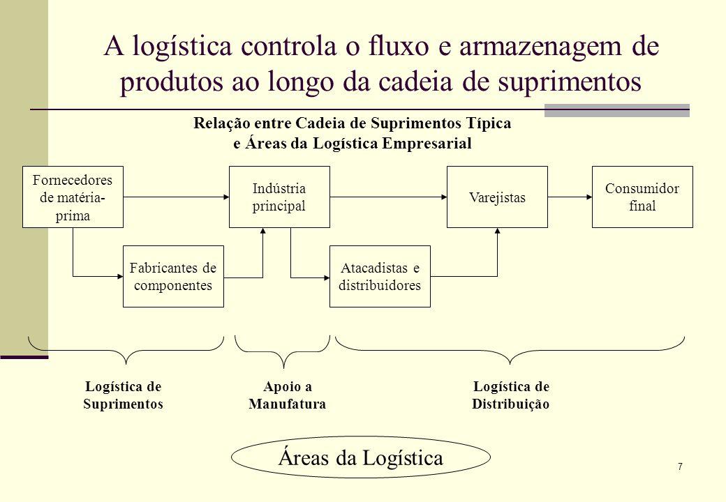 68 Transporte – a participação dos modais rodoviário, ferroviário e hidroviário no Brasil, é diferente daquela encontrada em outros países de dimensões continentais No Brasil existe uma excessiva concentração de transporte de cargas no modal rodoviário Modal 969798 Ferroviário20,7 19,9 Rodoviário63,762,962,6 Hidroviário11,511,612,8 Dutoviário3,84,54,4 Aéreo0,3 Participação (%) dos Modais na Matriz de Transporte no Brasil