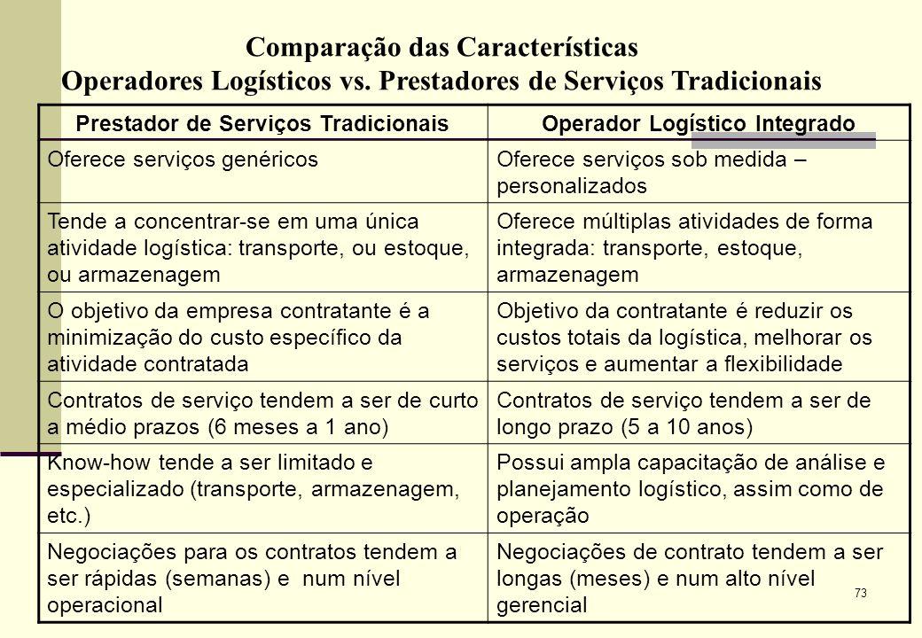 73 Comparação das Características Operadores Logísticos vs.