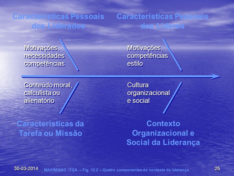 30-03-201425 Características Pessoais dos Liderados Características Pessoais dos Líderes Características da Tarefa ou Missão Contexto Organizacional e