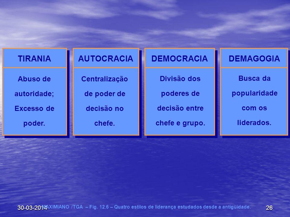 30-03-201426 MAXIMIANO /TGA – Fig. 12.6 – Quatro estilos de liderança estudados desde a antigüidade. TIRANIA Abuso de autoridade; Excesso de poder. AU