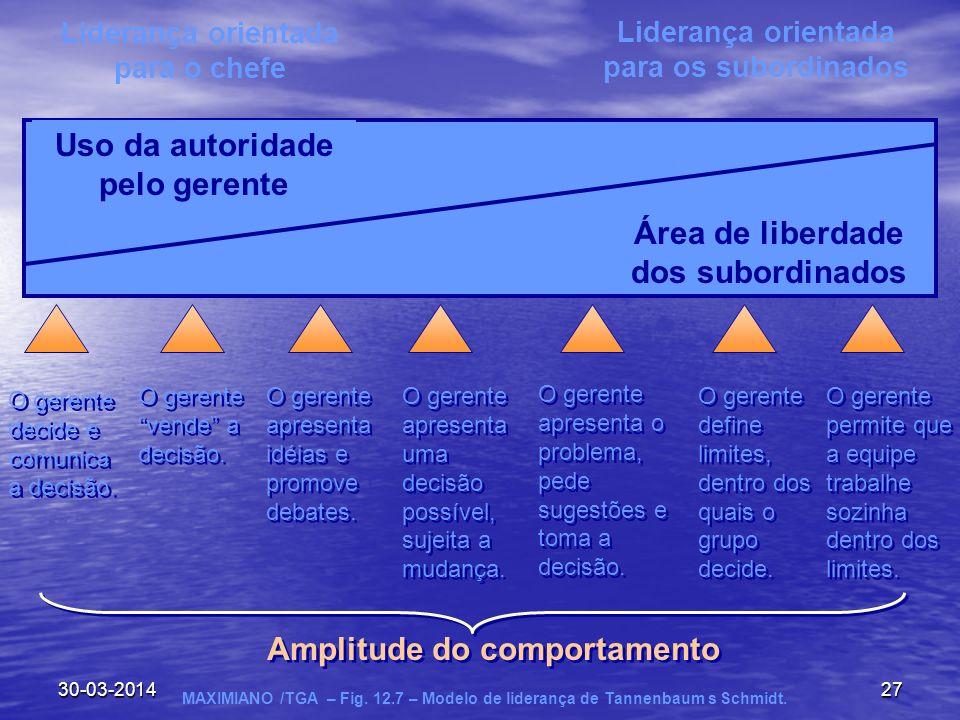 30-03-201427 Uso da autoridade pelo gerente Área de liberdade dos subordinados Liderança orientada para o chefe Liderança orientada para os subordinad