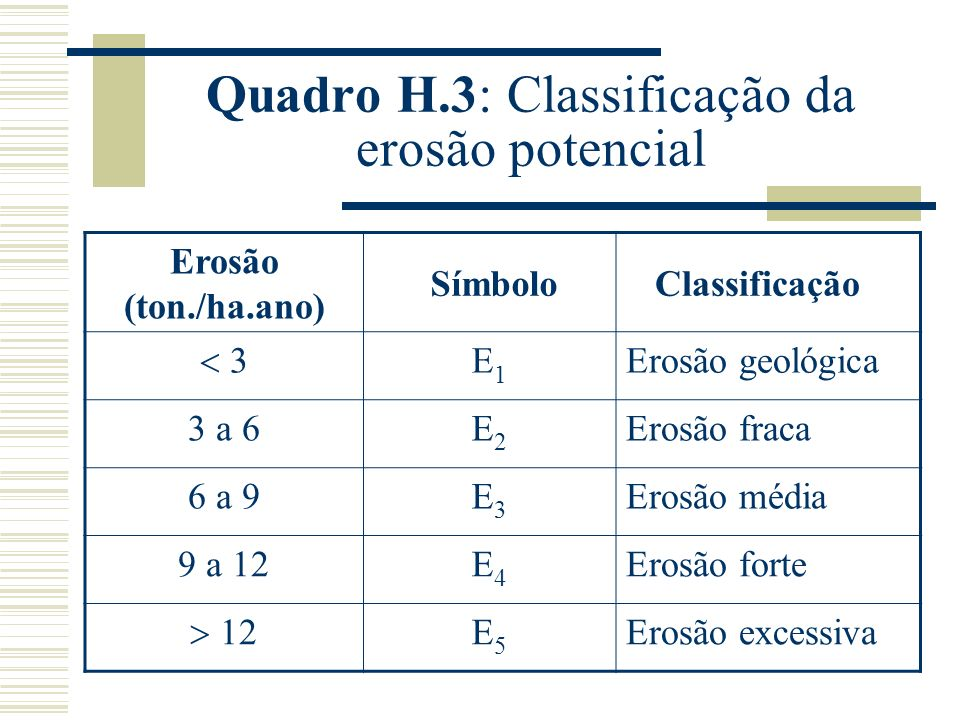 Quadro H.3: Classificação da erosão potencial Erosão (ton./ha.ano) SímboloClassificação 3 E1E1 Erosão geológica 3 a 6E2E2 Erosão fraca 6 a 9E3E3 Erosão média 9 a 12E4E4 Erosão forte 12 E5E5 Erosão excessiva