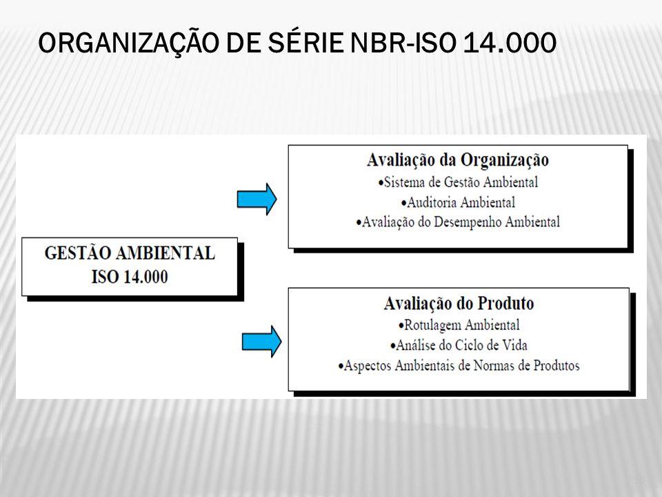 ISO 14.000-GESTÃO AMBIENTAL A série ISO 14.000 pode ser resumida, para gestão ambiental, em seis grupos de normas divididos em dois grandes blocos, um