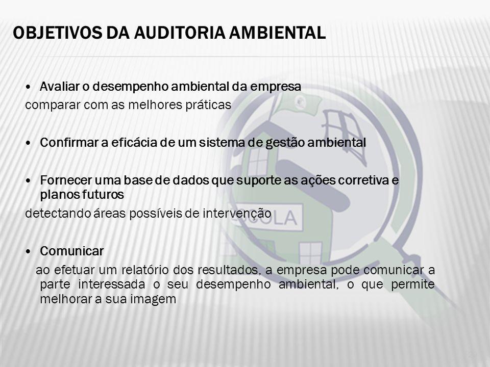 OBJETIVOS DA AUDITORIA AMBIENTAL Verificar conformidade com normas Externas (locais, nacionais, internacionais) e internas Identificar problemas relac
