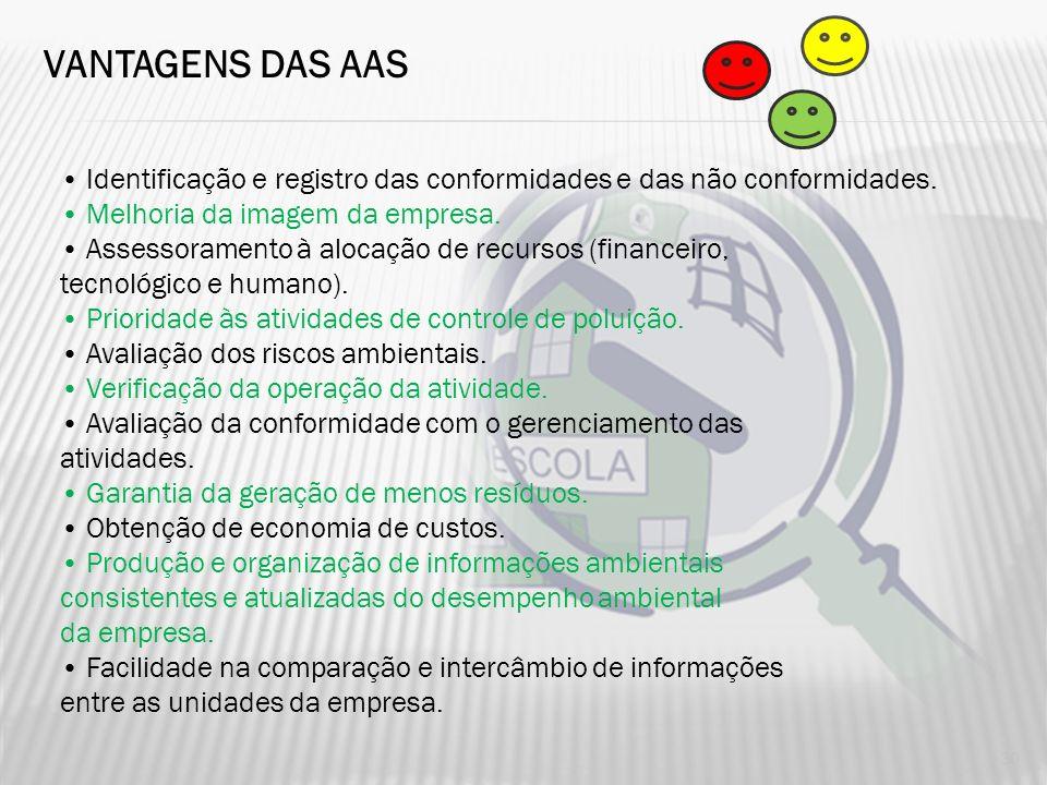 OBJETIVOS DA AUDITORIA AMBIENTAL Avaliar o desempenho ambiental da empresa comparar com as melhores práticas Confirmar a eficácia de um sistema de ges